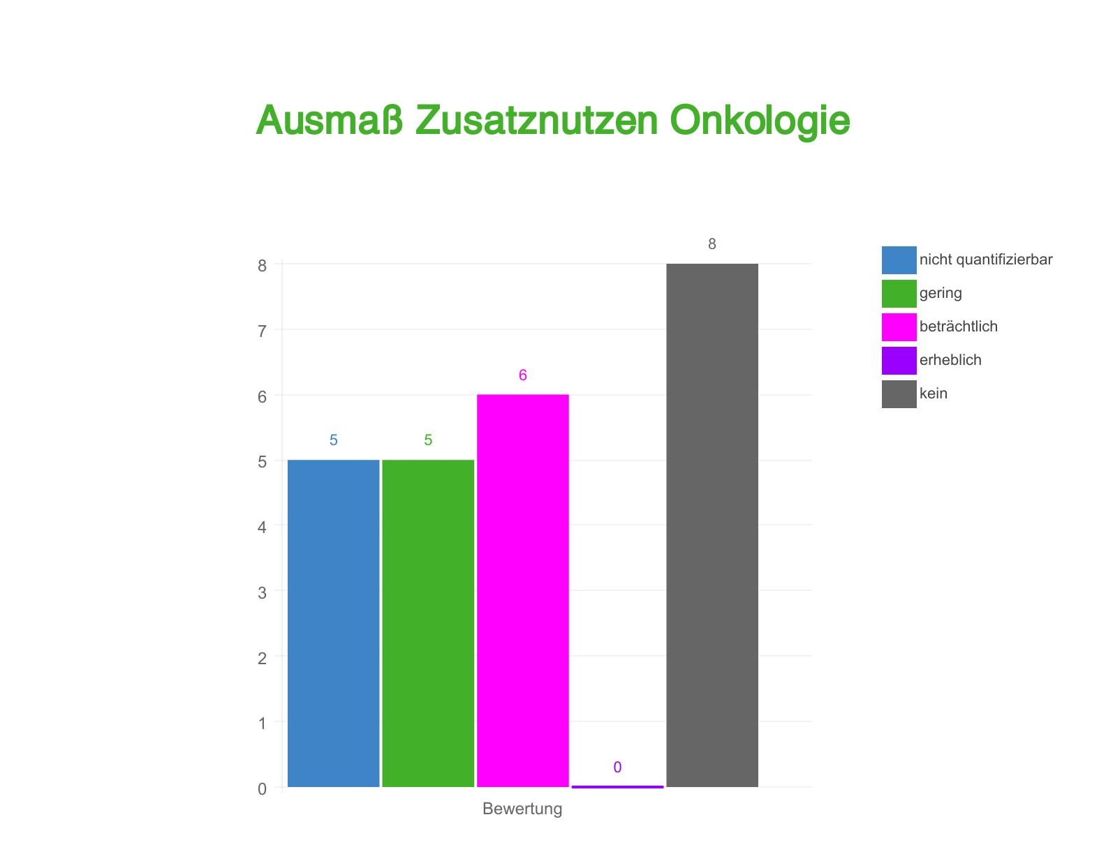 Ausmass_ZN_Onkologie